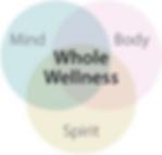 Spirit, mind, body vector
