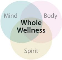 Spirit, mind, body vector