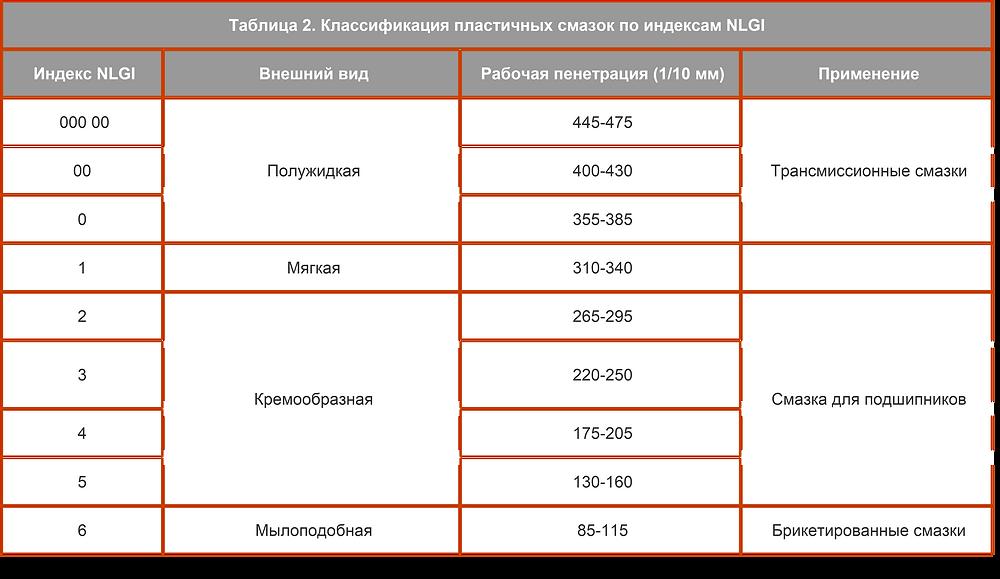 Классификация пластичных смазок по индексам NLGI
