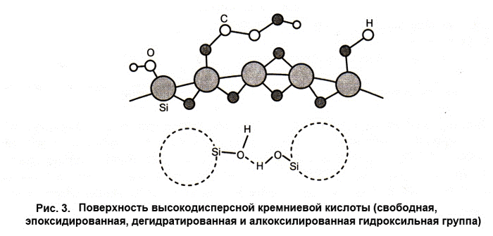 Поверхность высокодисперсной кремниевой кислоты