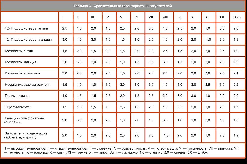 Сравнительные характеристики загустителей