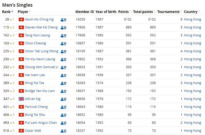 HK Men's Singles World Ranking (April 20