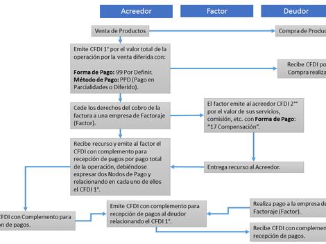 Factoraje Financiero y Complemento para Recepción de Pago.
