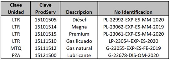 claves SAT gasolineras gasolinerias