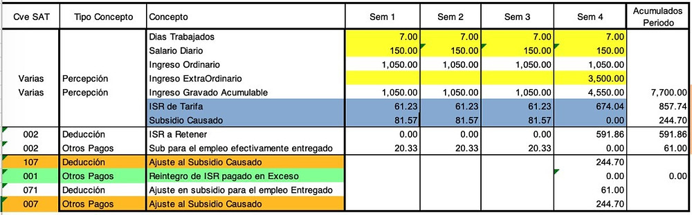 subsidio al empleo