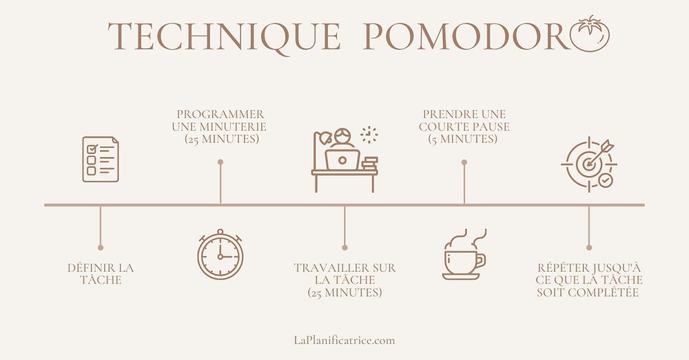 technique-de-productivite-pomodoro