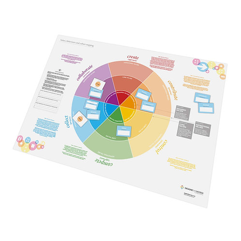 Culture, Values and Behaviour Mapping Set