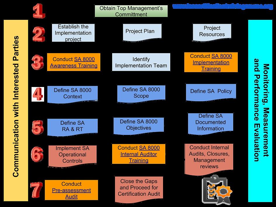 SA 8000 Certification Process.png