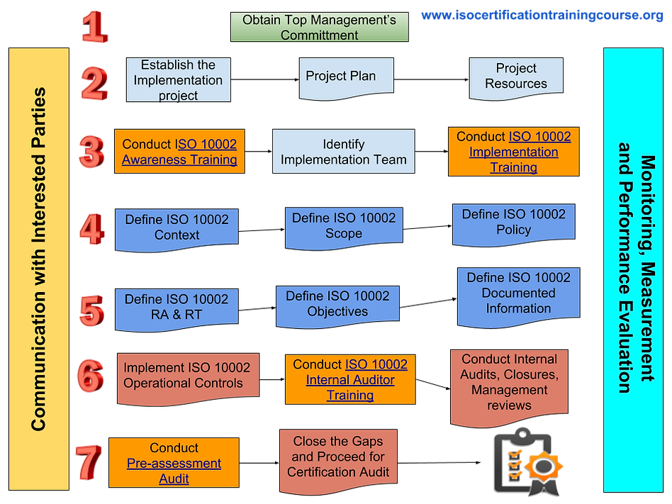 ISO 10002 Certification Process.png