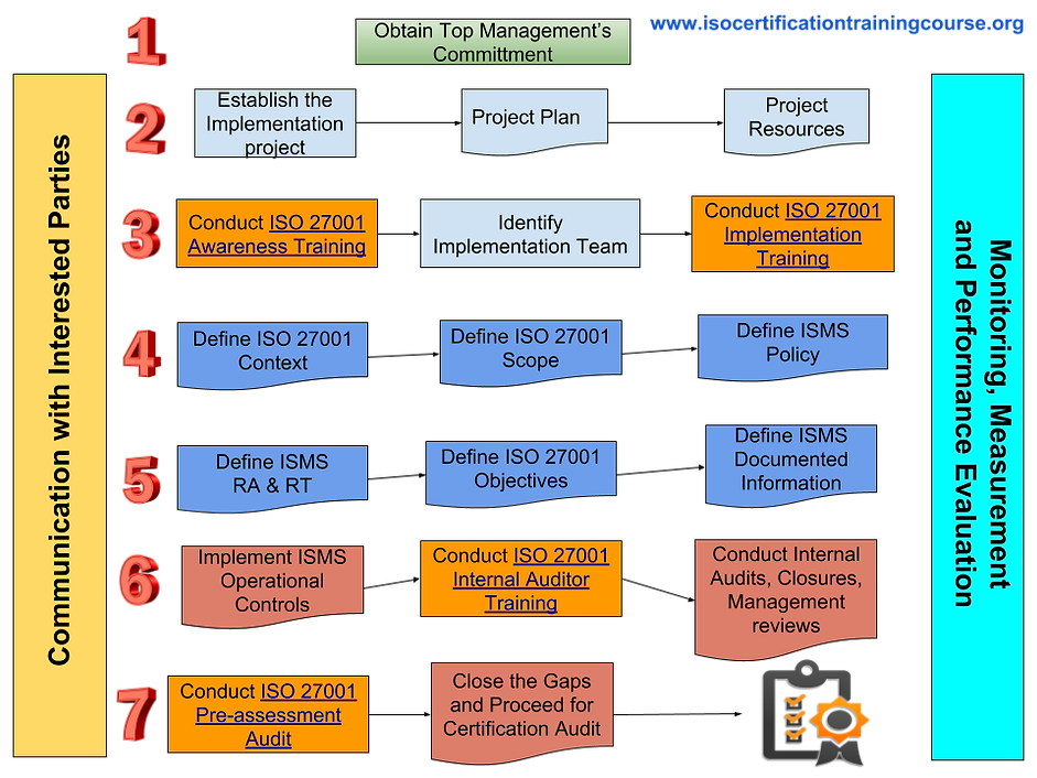 ISO 27001 Certification Process.png