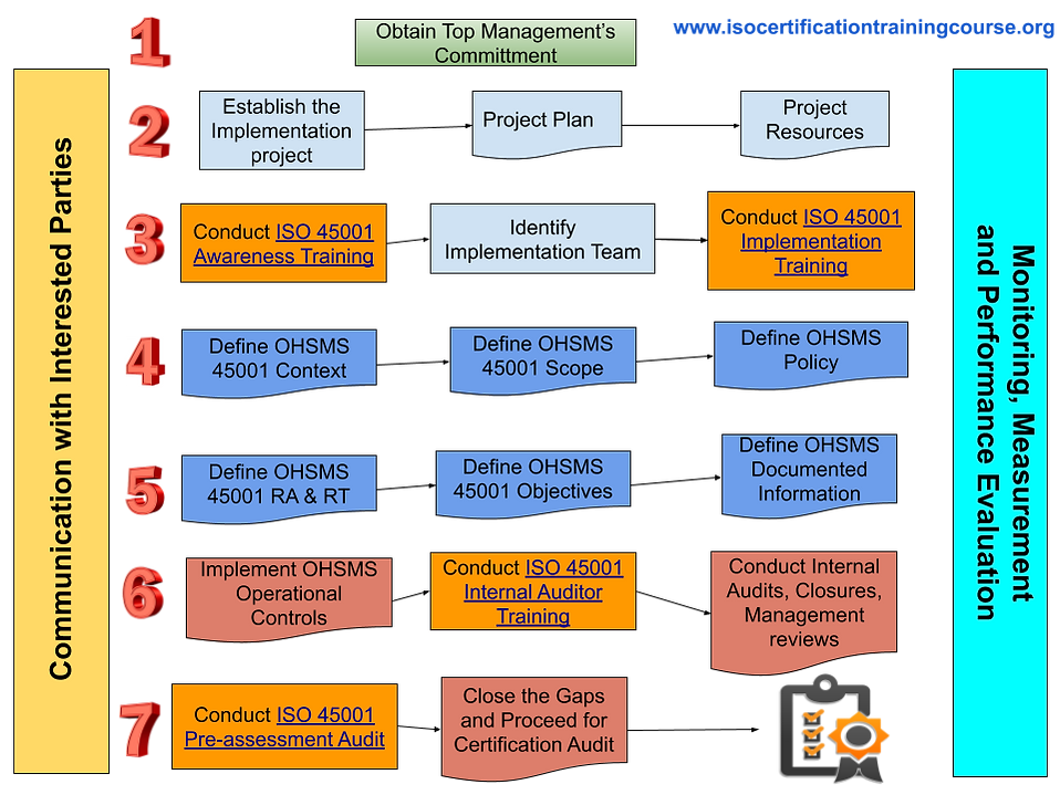 ISO 45001 Certification _ Process.png