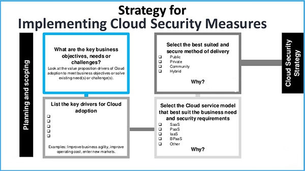cloud security strategy.jpg