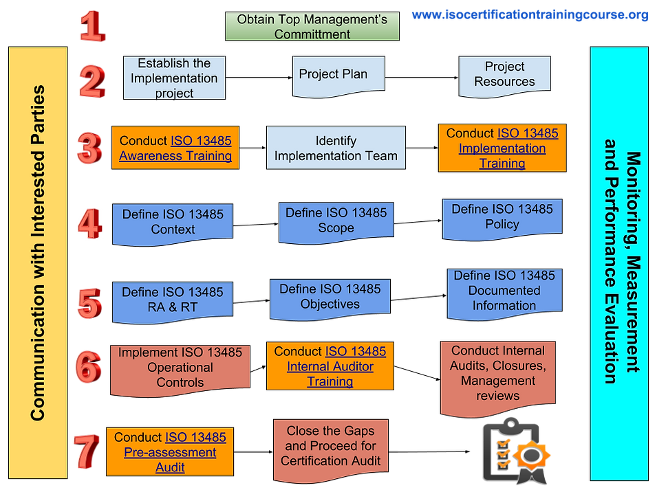 ISO 13485 Certification _ Process.png