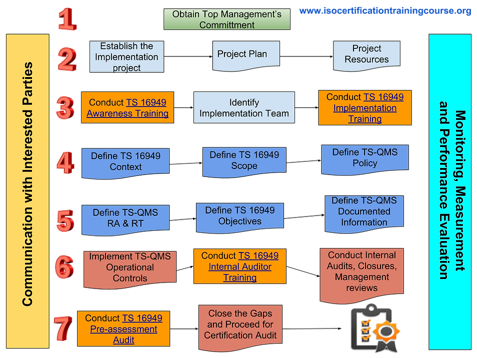 TS 16949 Certification Process.png