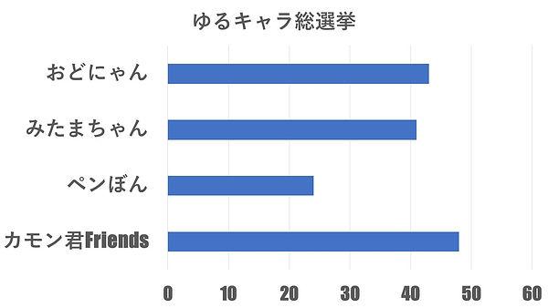 ゆつきゃら総選挙最終結果.jpg