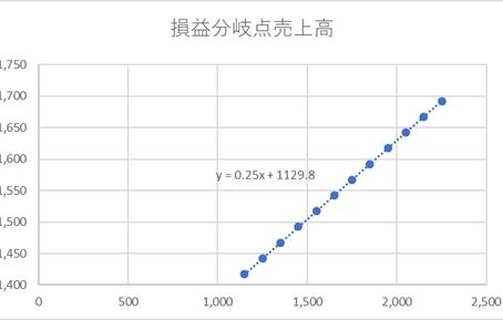 弥生会計とエクセルで損益分岐点売上高を求める(簡易計算)