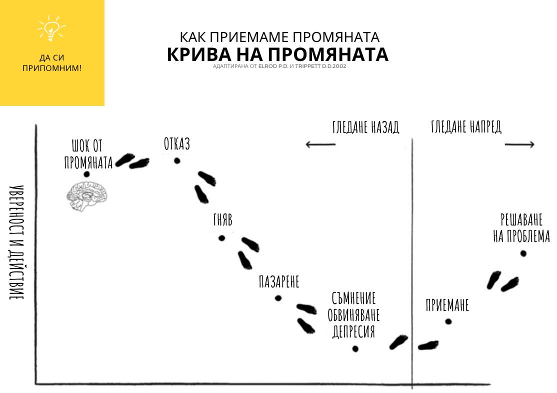 Тема 4. Правене на промяна вместо управление на промяна