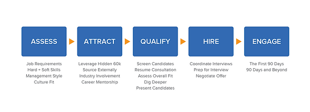 BC Management Proven Process - Web Page.