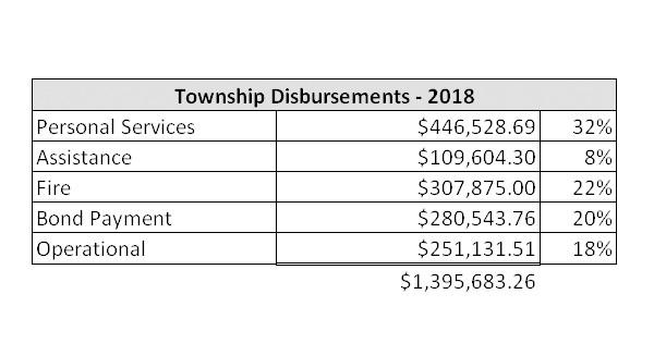 Delaware Township Spending