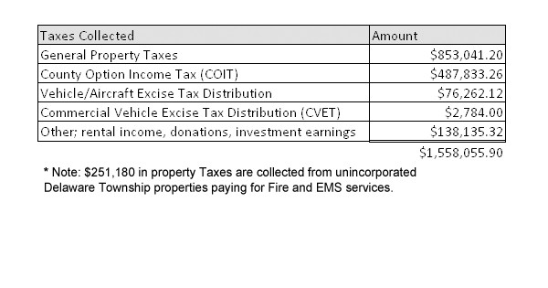 2018 Taxes Paid Delaware Township