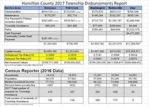 Township Numbers