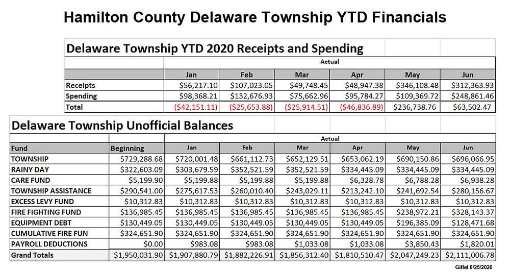 Hamilton Township Delaware Township YTD June 2020