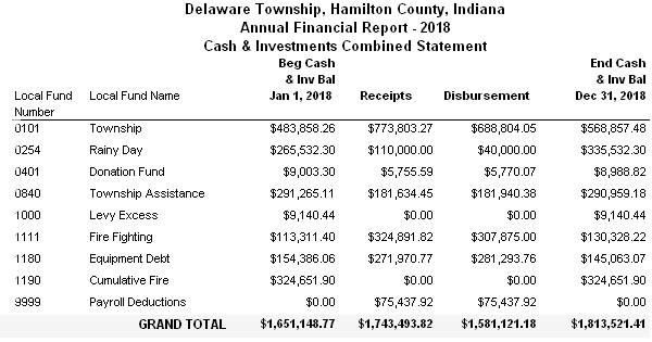 2018 Hamilton County Delaware Township Fund Balance