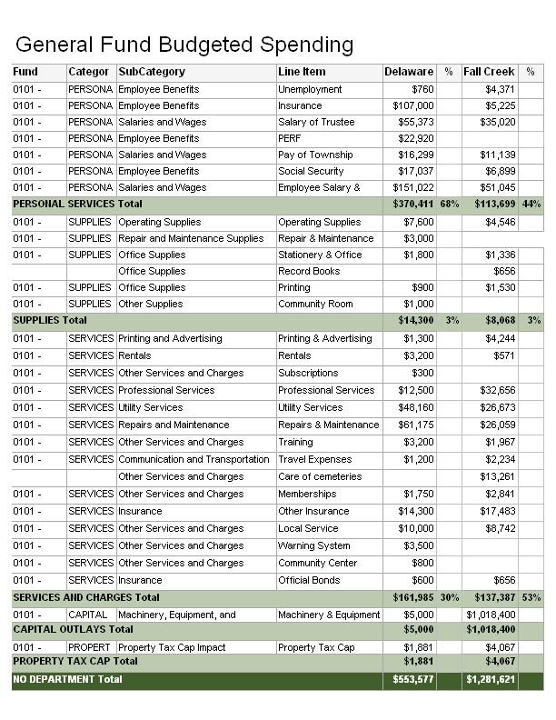 2018 General Fund Budget Delaware vs Fall Creek