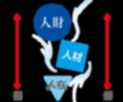 人財←人材←人在.png