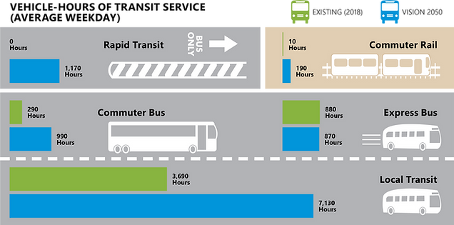 Vehicle-Hours of Transit Service.png