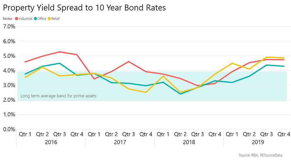Property Yield Spreads