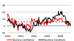 NAB - Business Confidence & Conditions both Fell in August