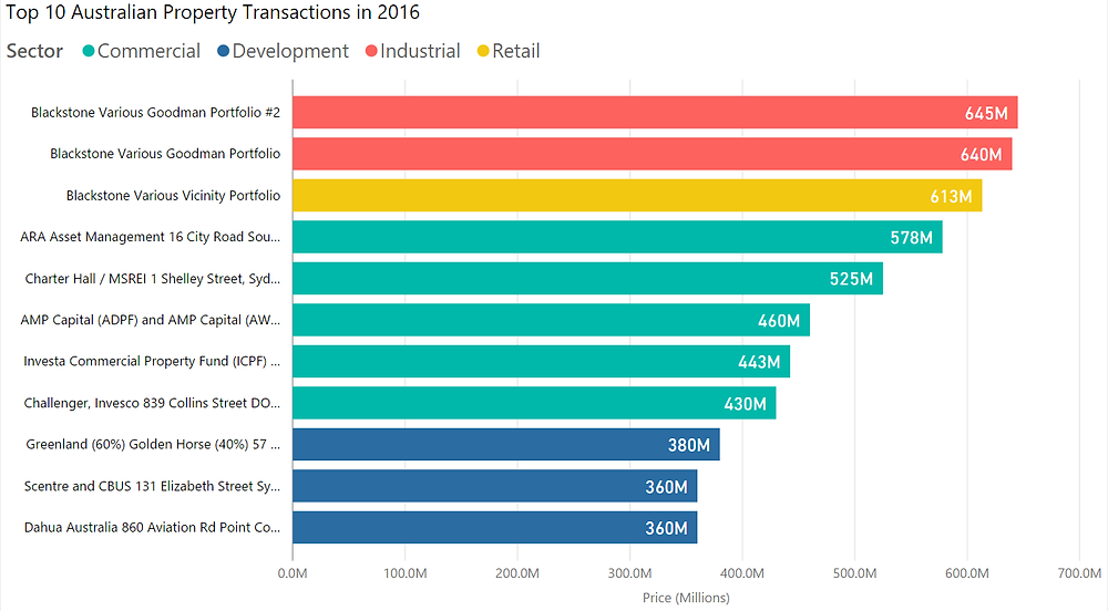 Top 10 Australian Property Transactions in 2016