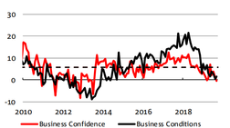 NAB - Business Conditions Up but Confidence down in September