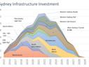 Sydney Infrastructure Investment - Part 2