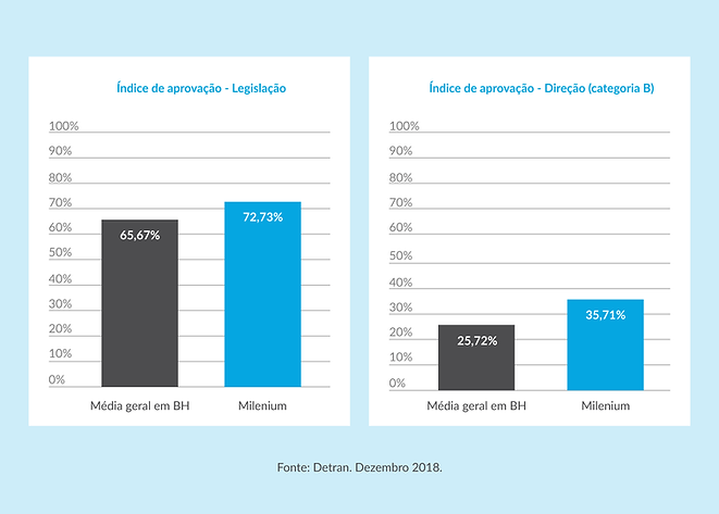indice_de_aprovacao_autoescola_milenium