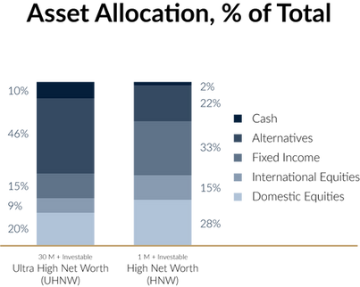 Asset Allocation (% of Total) by Southwake Capital