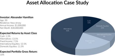 Southwake Capital Asset Allocation Case Study