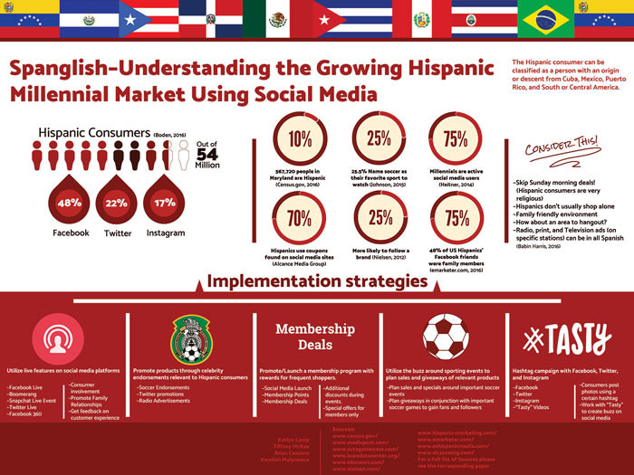Spanglish Infographic