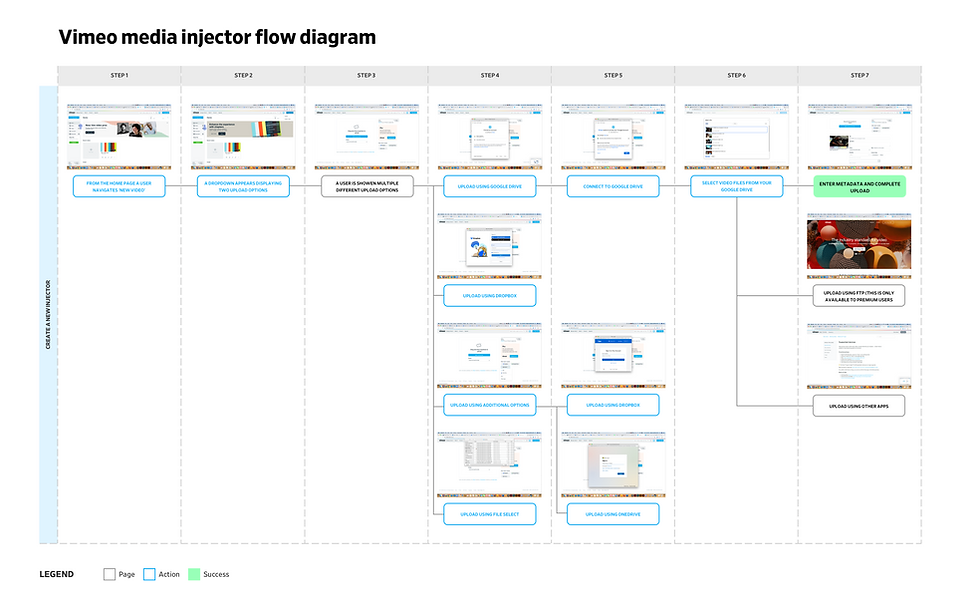 Vimeo media injector flow diagram.png