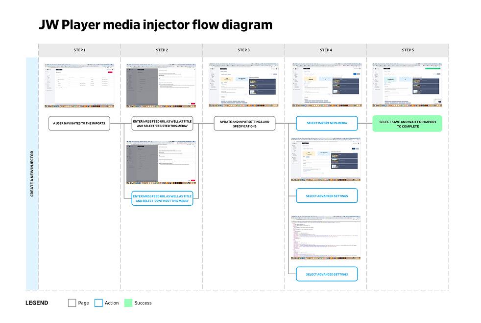 JW Player media injector flow diagram.pn