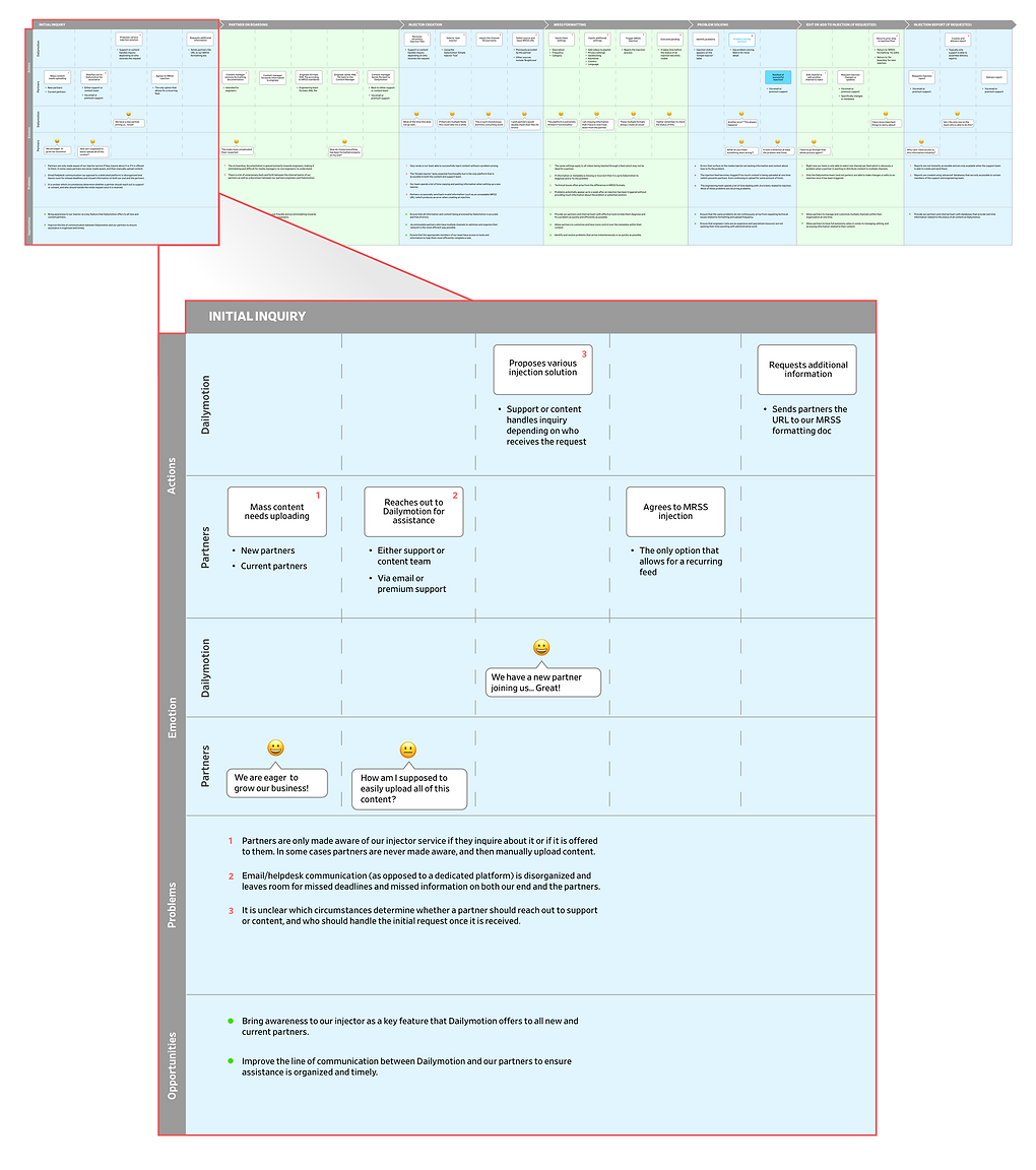 Vimeo media injector flow diagram Copy t