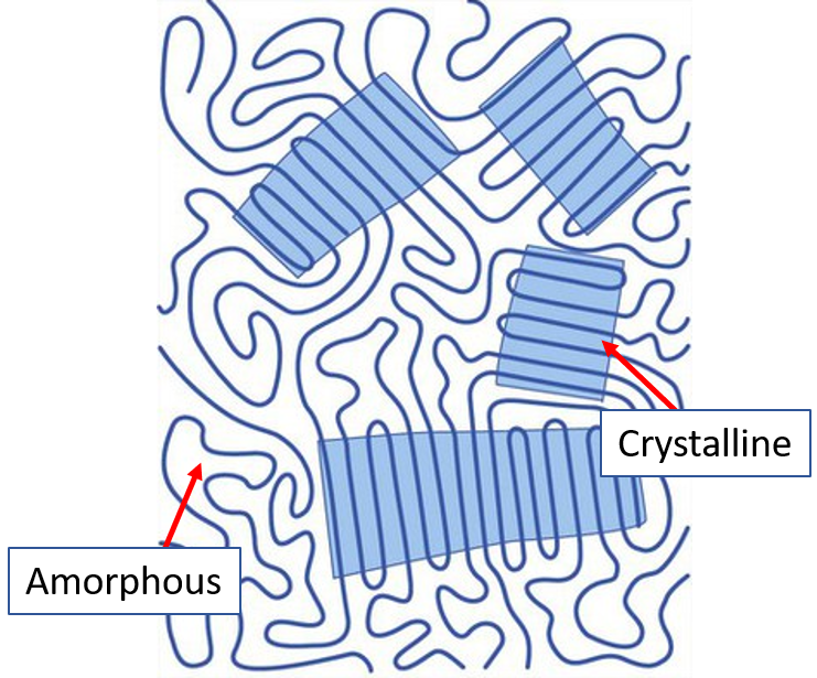 3D Printing Polymer Crystalline and Amorphous Regions
