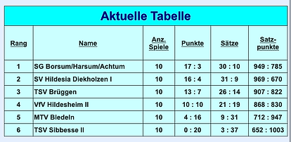 Abschlusstabelle_19.png