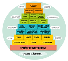 pyramid-of-learning-e1591889144996.png