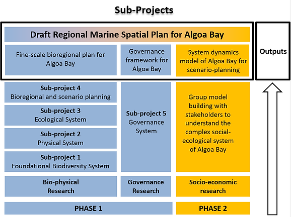 Sub Projects Schematic.png