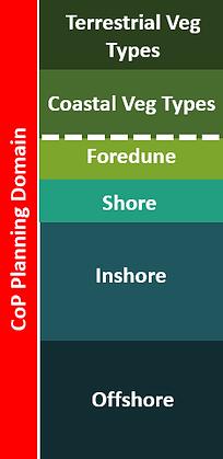 Landward Boundaries Vegetation Types CRO