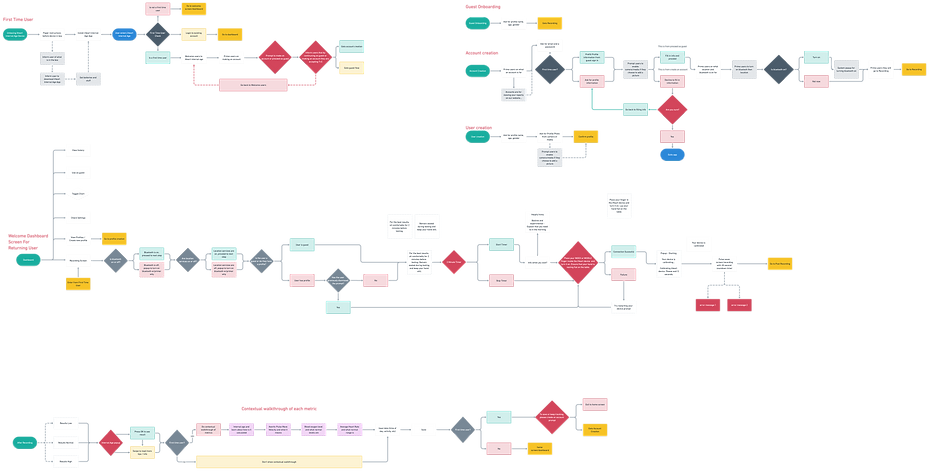 iheart Internal Age user flow@2x (1).png
