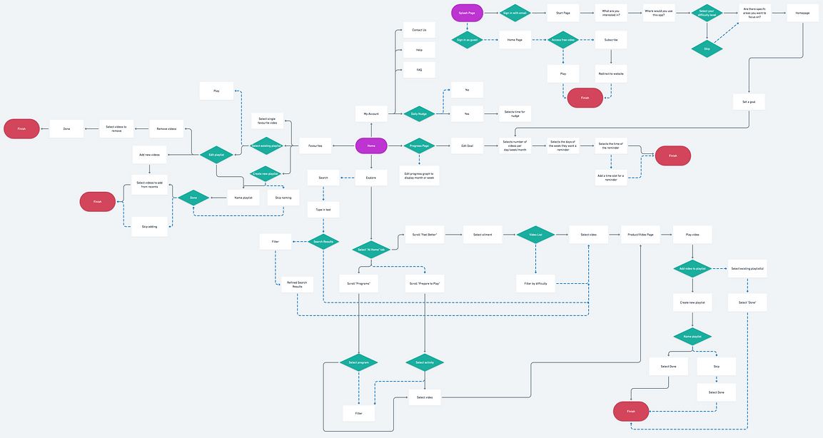 7 Movements User Flow.png