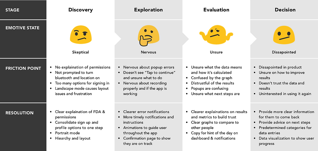 Customer Journey Map - iHeart.png